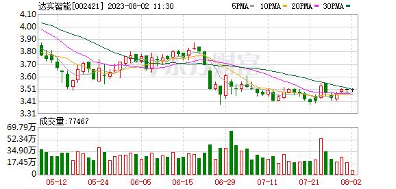 达实智能:公司实际控制人刘磅延期购回1700万股