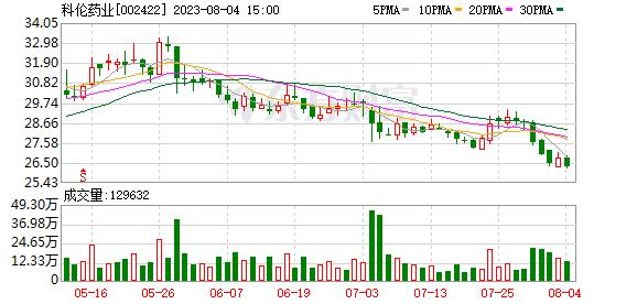 科伦药业07月23日被深股通减持266.4万股