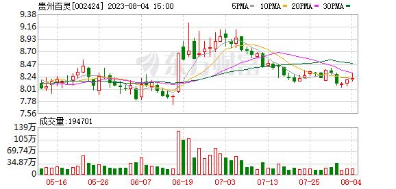 贵州百灵前三季营收达21.06亿元 专注主业同时加码对外投资