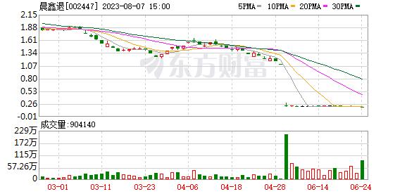 晨鑫科技(002447)龙虎榜数据(09-16)