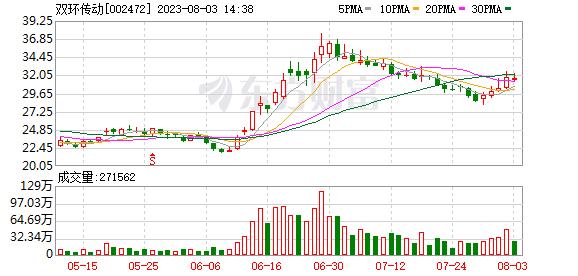双环传动:股东李绍光解除质押1650万股