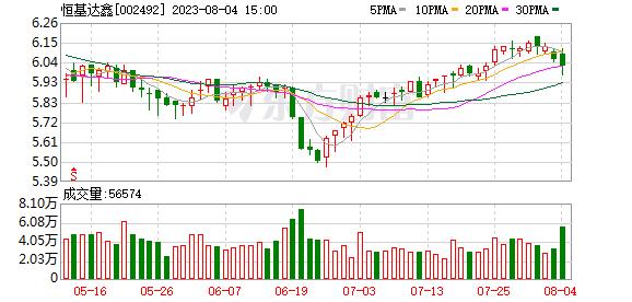 恒基达鑫(002492)龙虎榜数据(10-16)