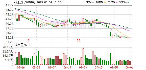 科士达跌停 兴全基金与华安基金旗下混基为流通股东