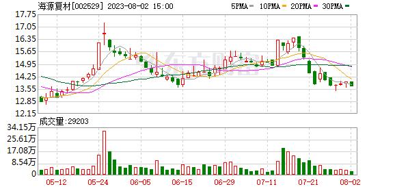 *ST海源:股东尚银瑞金减持方案完成减持约432万股