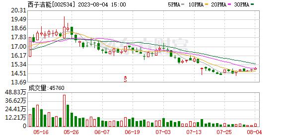 杭锅股份07月26日被深股通减持109.8万股