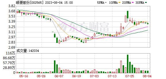 顺灏股份(002565)龙虎榜数据(10-11)