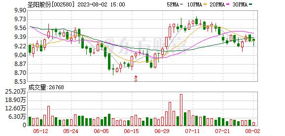 [路演]圣阳股份:本次定增资金主要用于补流 增强现有主营业务的竞争力 第1张
