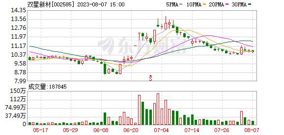 双星新材07月23日被深股通减持175.79万股