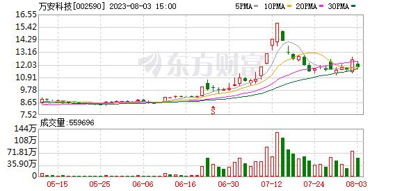 万安科技股票:万安科技(002590)龙虎榜数据(1
