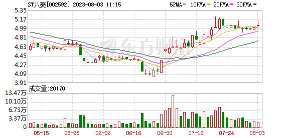 ST八菱(002592)龙虎榜数据(07-21)