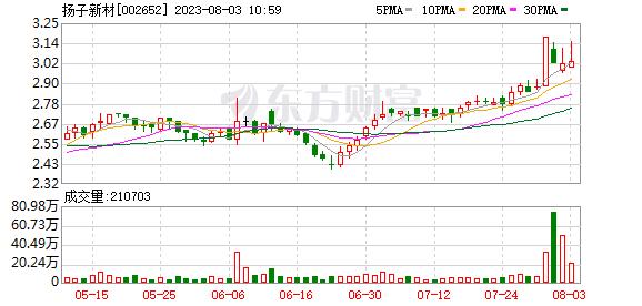 扬子新材料1.67亿收购滨南集团51%的股份,切入城市服务轨道