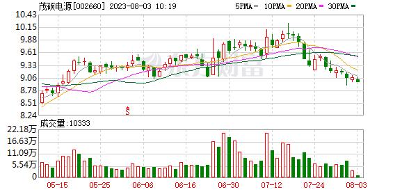 茂硕电源(002660)龙虎榜数据(09-24)