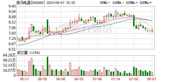 奥马电器(002668)龙虎榜数据(09-16)