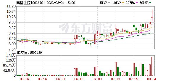 国盛金控(002670)龙虎榜数据(09-02)