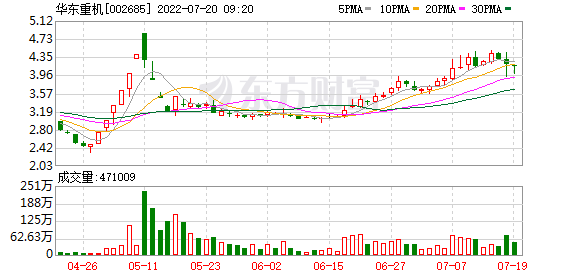 华东重机:华重集团拟协议转让公司5.11%股权