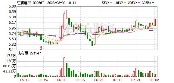 <b>红旗连锁:前三季度净利润预增50%-60%</b>