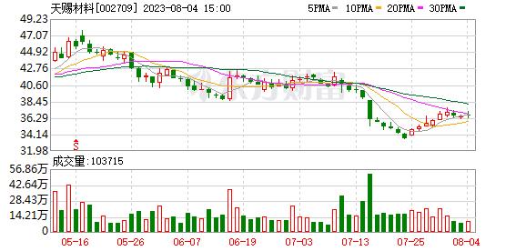 天赐材料07月23日获深股通增持20.09万股