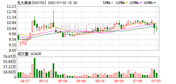 龙达肉:控股股东蓝润发展发布6000万股质押