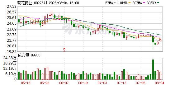葵花药业集团有限公司关于公司董事刘天威减持公司股份预披露的公告