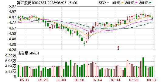 东北证券:盛兴股份买入评级