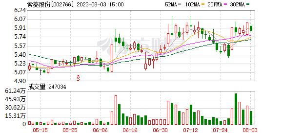 关于对深圳市索菱实业股份有限公司及相关当事人给予公开谴责处分的公告