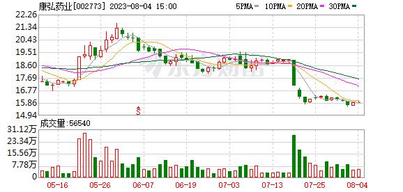 康弘药业接待东方基金等23家机构调研