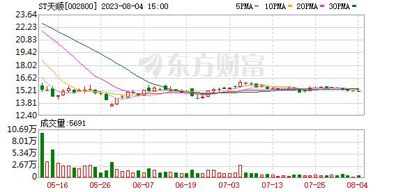天顺股份(002800)龙虎榜数据(10-10)