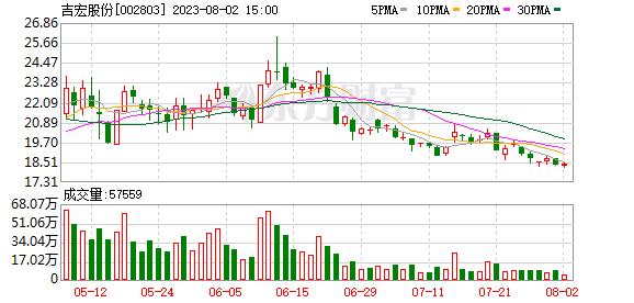 东北证券:吉宏股份买入评级