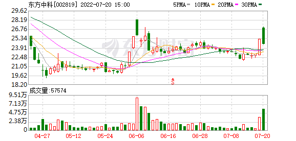 东方中科(002819)龙虎榜数据(09-16)