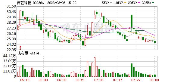 江苏传艺科技股份有限公司公告(系列)