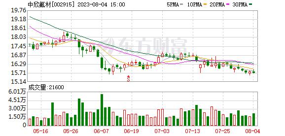 <b>中欣氟材(002915)龙虎榜数据(09-02)</b>