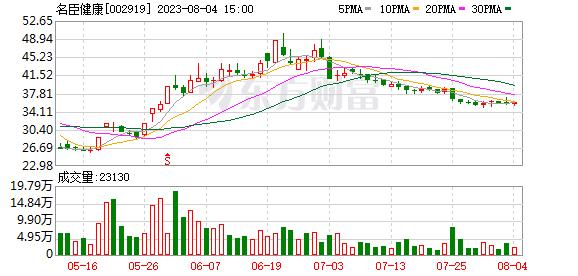 名臣健康(002919)龙虎榜数据(10-11)