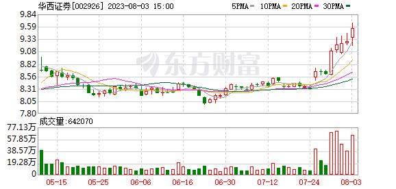 002926 华西证券(002926)融资融券信息(09-30)