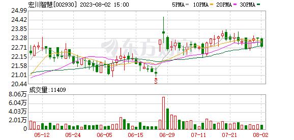 <b>宏川智慧(002930)龙虎榜数据(10-15)</b>