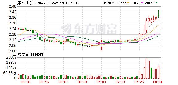 郑州银行股价突破