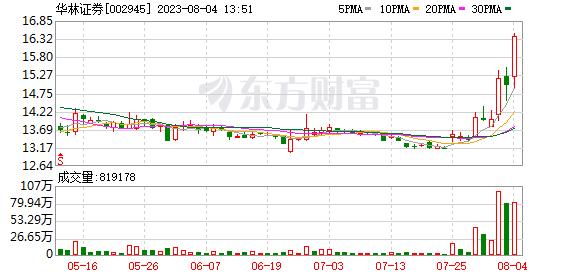 华林证券07月23日获深股通增持49.66万股