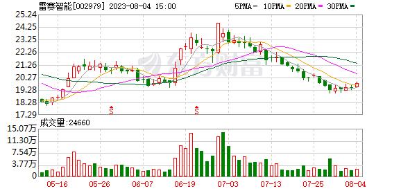 东吴证券维持雷赛智能买入评级:业绩符合预期 运控新星起航 目标价57.6元