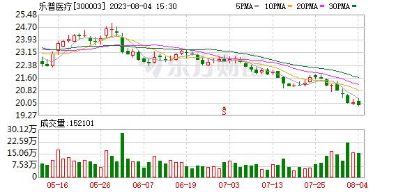 乐普医疗07月14日获深股通增持278.42万股