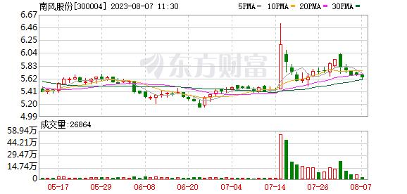 南风股份股票 (10-8)南风股份连续三日收于年线之上,前次最大涨幅17.19%