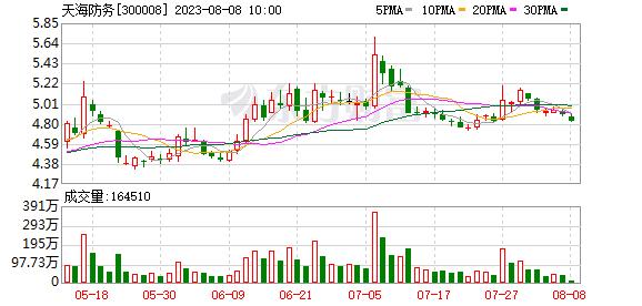天海防务:控股股东拟被动减持不超过4.71%股份