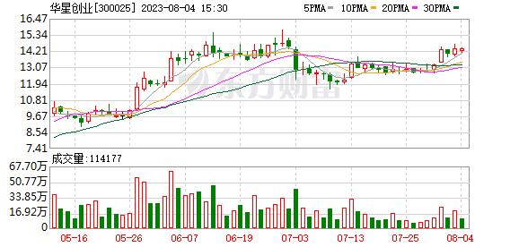 华星创业(300025)龙虎榜数据(10-17)