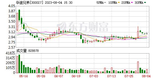 华谊兄弟8.5折转让卖座网股权 净利或将2年持续亏损存ST风险