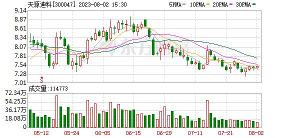 K图 300047_0