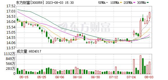 300059东方财富 东方财富(300059)融资融券信息(09-30)