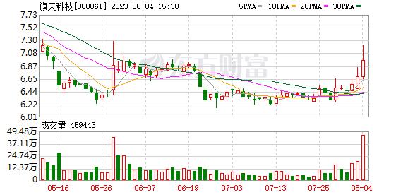 康旗股份(300061)龙虎榜数据(09-12)