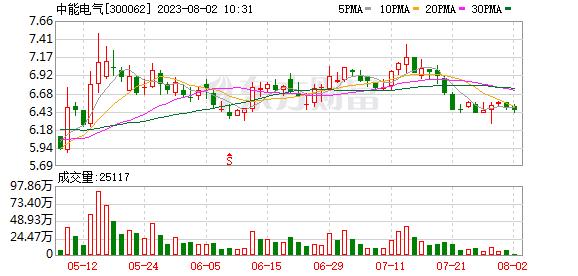 多主力现身龙虎榜,中能电气涨停(07-20)