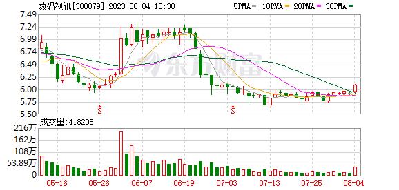 数码科技(300079)融资融券信息(01-20) _ 东方财富网