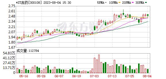 吉药控股(300108)龙虎榜数据(07-02)