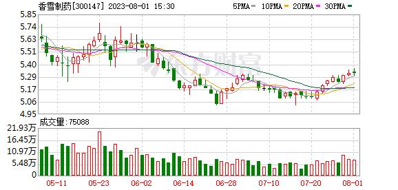 香雪 香雪制药(300147)融资融券信息(10-22)