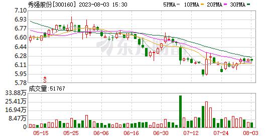 该公司股价已连续11个板块飙升186%。特斯拉与秀强